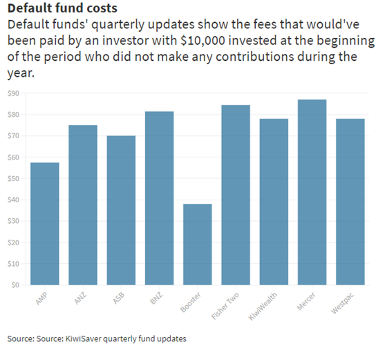 graph showing kiwisaver default fund costs